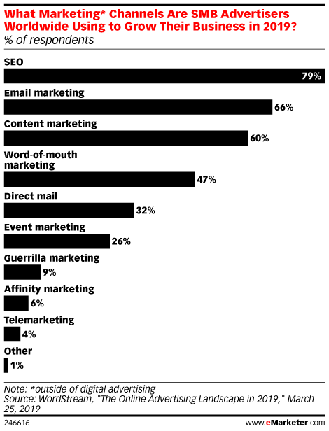 What Marketing* Channels Are SMB Advertisers Worldwide Using to Grow Their Business in 2019? (% of respondents)