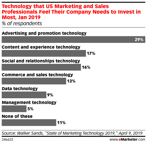 Technology that US Marketing and Sales Professionals Feel Their Company Needs to Invest in Most, Jan 2019 (% of respondents)