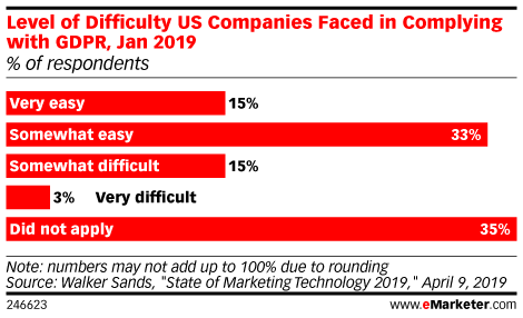 Level of Difficulty US Companies Faced in Complying with GDPR, Jan 2019 (% of respondents)
