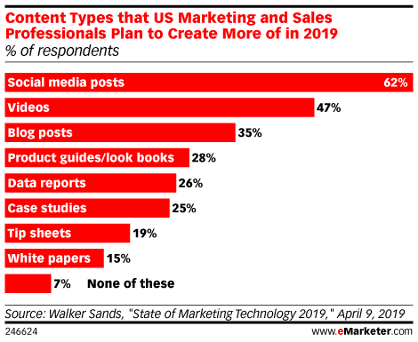 Content Types that US Marketing and Sales Professionals Plan to Create More of in 2019 (% of respondents)