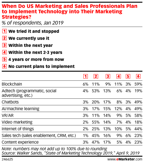 When Do US Marketing and Sales Professionals Plan to Implement Technology into Their Marketing Strategies? (% of respondents, Jan 2019)