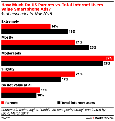 How Much Do US Parents vs. Total Internet Users Value Smartphone Ads? (% of respondents, Nov 2018)