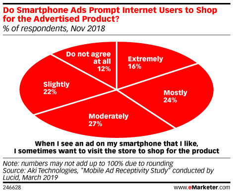 Do Smartphone Ads Prompt Internet Users to Shop for the Advertised Product? (% of respondents, Nov 2018)