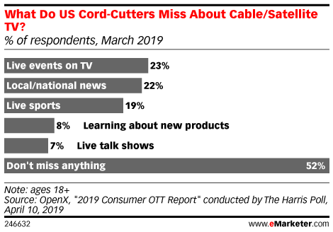 What Do US Cord-Cutters Miss About Cable/Satellite TV? (% of respondents, March 2019)