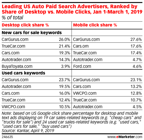 Leading US Auto Paid Search Advertisers, Ranked by Share of Desktop vs. Mobile Clicks, Jan 1-March 1, 2019 (% of total)
