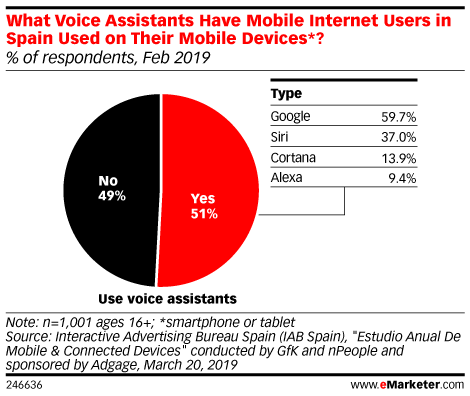 What Voice Assistants Have Mobile Internet Users in Spain Used on Their Mobile Devices*? (% of respondents, Feb 2019)