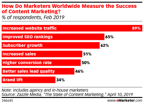 How Do Marketers Worldwide Measure the Success of Content Marketing? (% of respondents, Feb 2019)