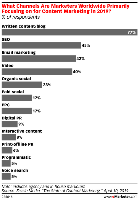 What Channels Are Marketers Worldwide Primarily Focusing on for Content Marketing in 2019? (% of respondents)