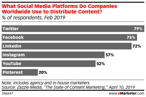 What Social Media Platforms Do Companies Worldwide Use to Distribute Content? (% of respondents, Feb 2019)