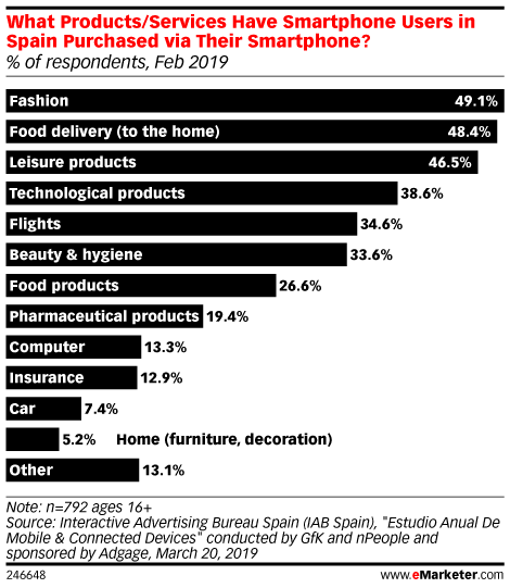 What Products/Services Have Smartphone Users in Spain Purchased via Their Smartphone? (% of respondents, Feb 2019)