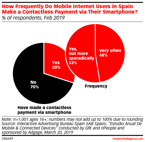 How Frequently Do Mobile Internet Users in Spain Make a Contactless Payment via Their Smartphone? (% of respondents, Feb 2019)
