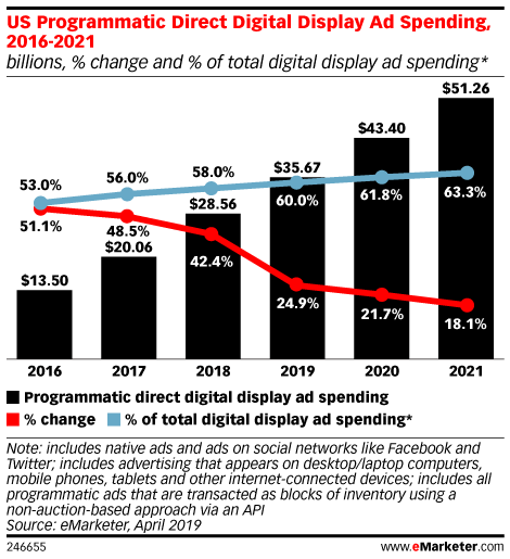 US Programmatic Direct Digital Display Ad Spending, 2016-2021 (billions, % change and % of total digital display ad spending*)