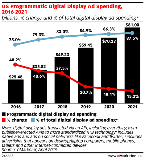 US Programmatic Digital Display Ad Spending, 2016-2021 (billions, % change and % of total digital display ad spending*)