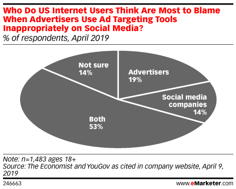 Who Do US Internet Users Think Are Most to Blame When Advertisers Use Ad Targeting Tools Inappropriately on Social Media? (% of respondents, April 2019)