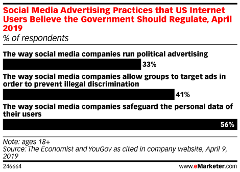 Social Media Advertising Practices that US Internet Users Believe the Government Should Regulate, April 2019 (% of respondents)