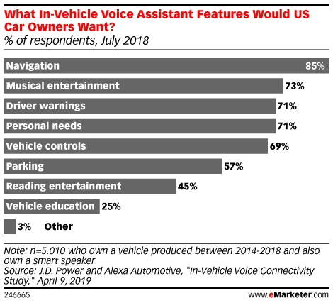 What In-Vehicle Voice Assistant Features Would US Car Owners Want? (% of respondents, July 2018)