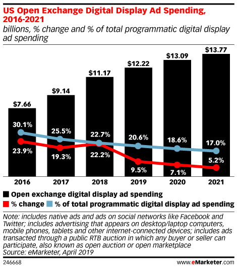 US Open Exchange Digital Display Ad Spending, 2016-2021 (billions, % change and % of total programmatic digital display ad spending)