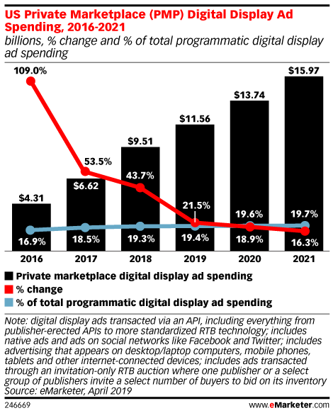 US Private Marketplace (PMP) Digital Display Ad Spending, 2016-2021 (billions, % change and % of total programmatic digital display ad spending)