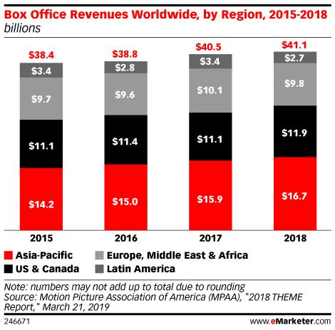 Box Office Revenues Worldwide, by Region, 2015-2018 (billions)
