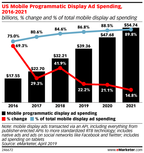 US Mobile Programmatic Display Ad Spending, 2016-2021 (billions, % change and % of total mobile display ad spending)