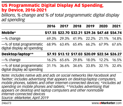 US Programmatic Digital Display Ad Spending, by Device, 2016-2021 (billions, % change and % of total programmatic digital display ad spending)