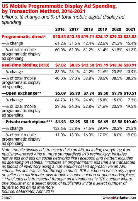 US Mobile Programmatic Display Ad Spending, by Transaction Method, 2016-2021 (billions, % change and % of total mobile digital display ad spending)