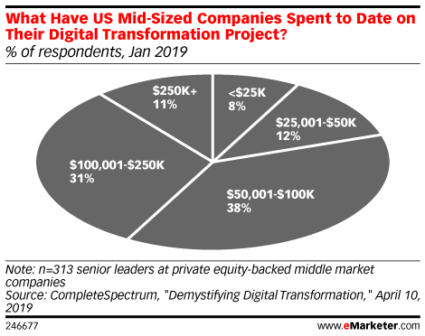 What Have US Mid-Sized Companies Spent to Date on Their Digital Transformation Project? (% of respondents, Jan 2019)