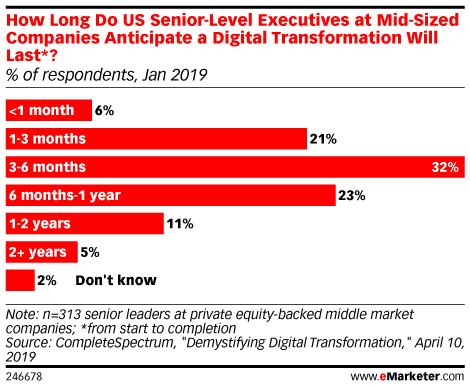 How Long Do US Senior-Level Executives at Mid-Sized Companies Anticipate a Digital Transformation Will Last*? (% of respondents, Jan 2019)
