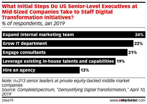 What Initial Steps Do US Senior-Level Executives at Mid-Sized Companies Take to Staff Digital Transformation Initiatives? (% of respondents, Jan 2019)