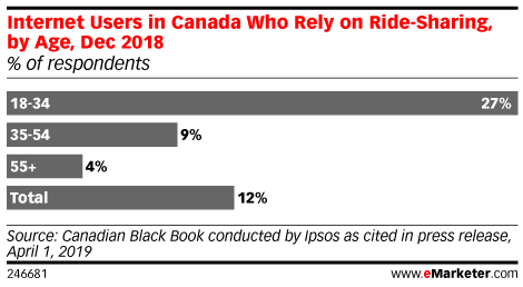 Internet Users in Canada Who Rely on Ride-Sharing, by Age, Dec 2018 (% of respondents)