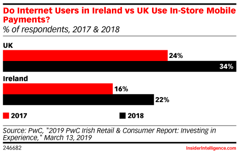 Do Internet Users in Ireland vs UK Use In-Store Mobile Payments? (% of respondents, 2017 & 2018)