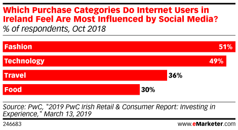 Which Purchase Categories Do Internet Users in Ireland Feel Are Most Influenced by Social Media? (% of respondents, Oct 2018)
