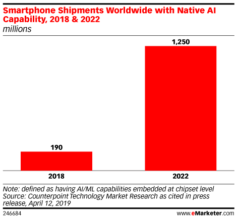 Smartphone Shipments Worldwide with Native AI Capability, 2018 & 2022 (millions)