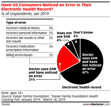 Have US Consumers Noticed an Error in Their Electronic Health Record? (% of respondents, Jan 2019)