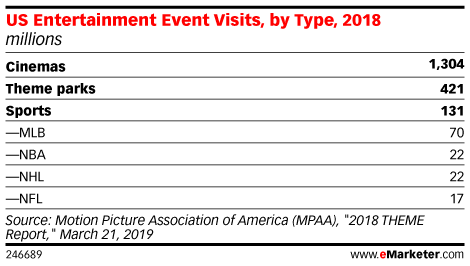 US Entertainment Event Visits, by Type, 2018 (millions)