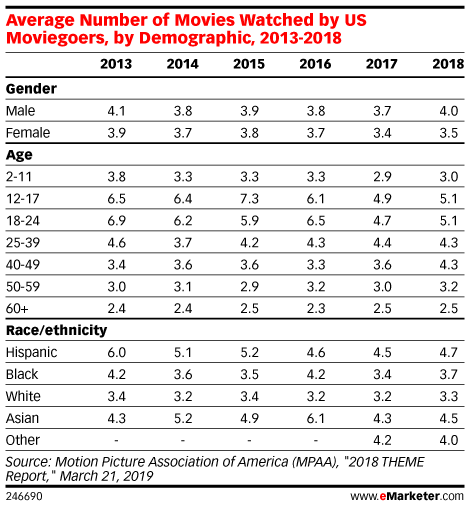 Average Number of Movies Watched by US Moviegoers, by Demographic, 2013-2018