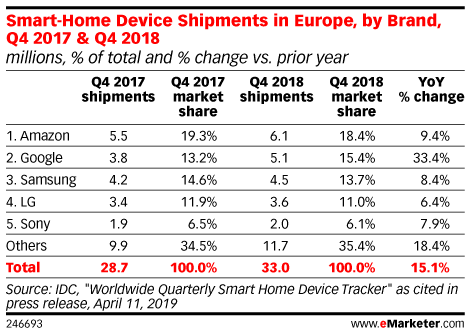 Smart-Home Device Shipments in Europe, by Brand, Q4 2017 & Q4 2018 (millions, % of total and % change vs. prior year)