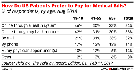 How Do US Patients Prefer to Pay for Medical Bills? (% of respondents, by age, Aug 2018)