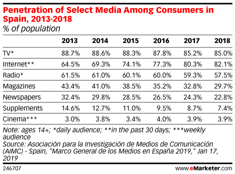 Penetration of Select Media Among Consumers in Spain, 2013-2018 (% of population)