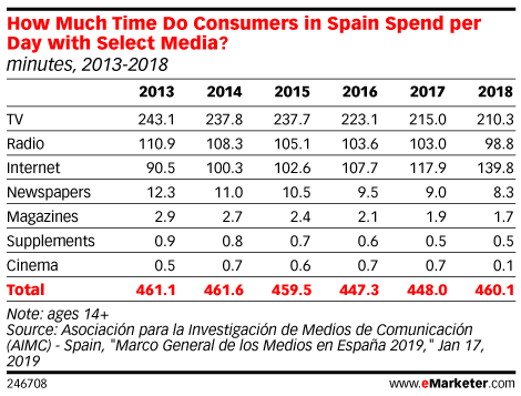 How Much Time Do Consumers in Spain Spend per Day with Select Media? (minutes, 2013-2018)