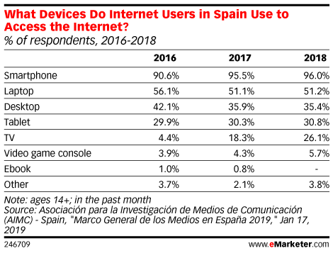 What Devices Do Internet Users in Spain Use to Access the Internet? (% of respondents, 2016-2018)