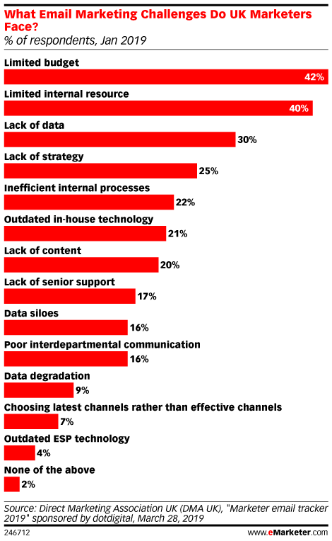 What Email Marketing Challenges Do UK Marketers Face? (% of respondents, Jan 2019)