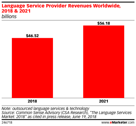 Language Service Provider Revenues Worldwide, 2018 & 2021 (billions)