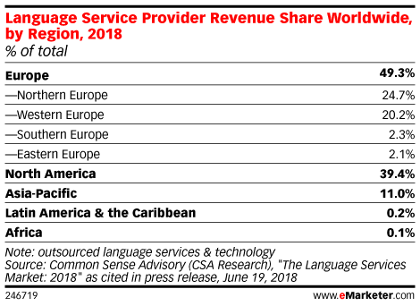 Language Service Provider Revenue Share Worldwide, by Region, 2018 (% of total)