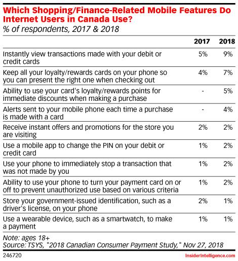 Which Shopping/Finance-Related Mobile Features Do Internet Users in Canada Use? (% of respondents, 2017 & 2018)