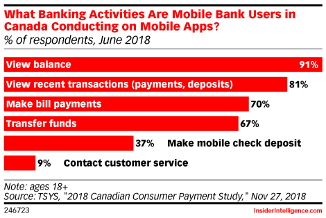 What Banking Activities Are Mobile Bank Users in Canada Conducting on Mobile Apps? (% of respondents, June 2018)