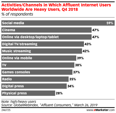 Activities/Channels in Which Affluent Internet Users Worldwide Are Heavy Users, Q4 2018 (% of respondents)