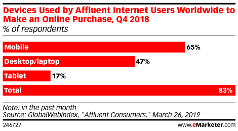 Devices Used by Affluent Internet Users Worldwide to Make an Online Purchase, Q4 2018 (% of respondents)