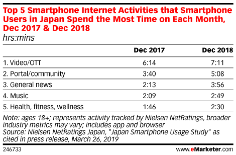 Top 5 Smartphone Internet Activities that Smartphone Users in Japan Spend the Most Time on Each Month, Dec 2017 & Dec 2018 (hrs:mins)
