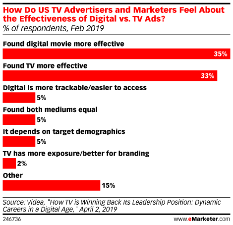 How Do US TV Advertisers and Marketers Feel About the Effectiveness of Digital vs. TV Ads? (% of respondents, Feb 2019)